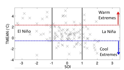 example temp vs. SOI